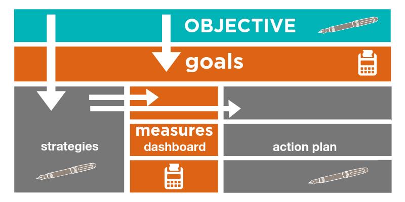 OGSM methode in beeld
