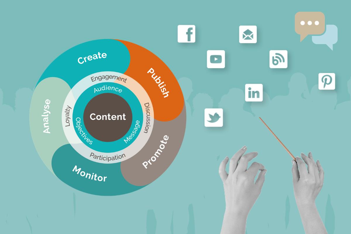 waarom werken met social marketing doctors graphic